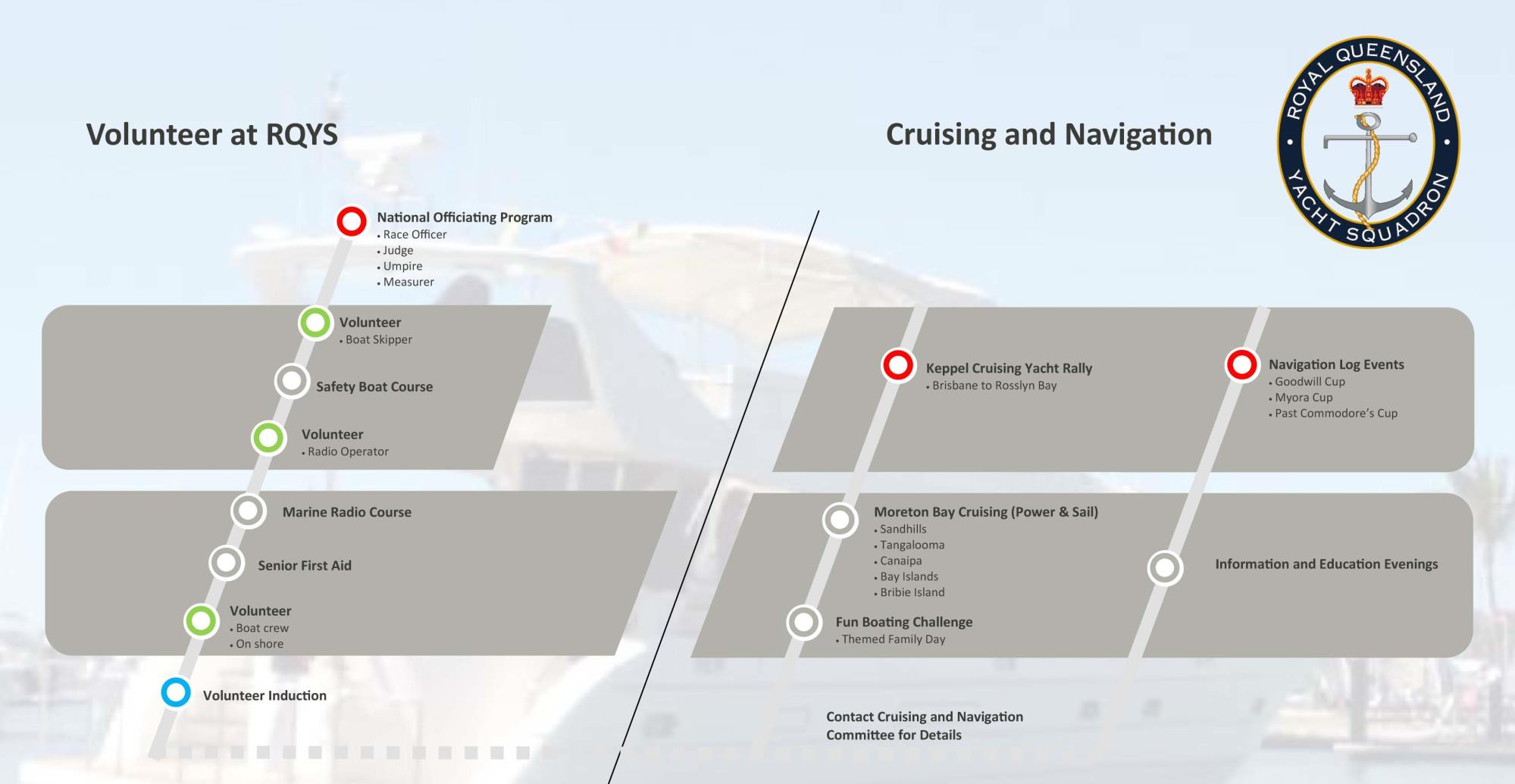 PATHWAYS - Cruising and Navigation