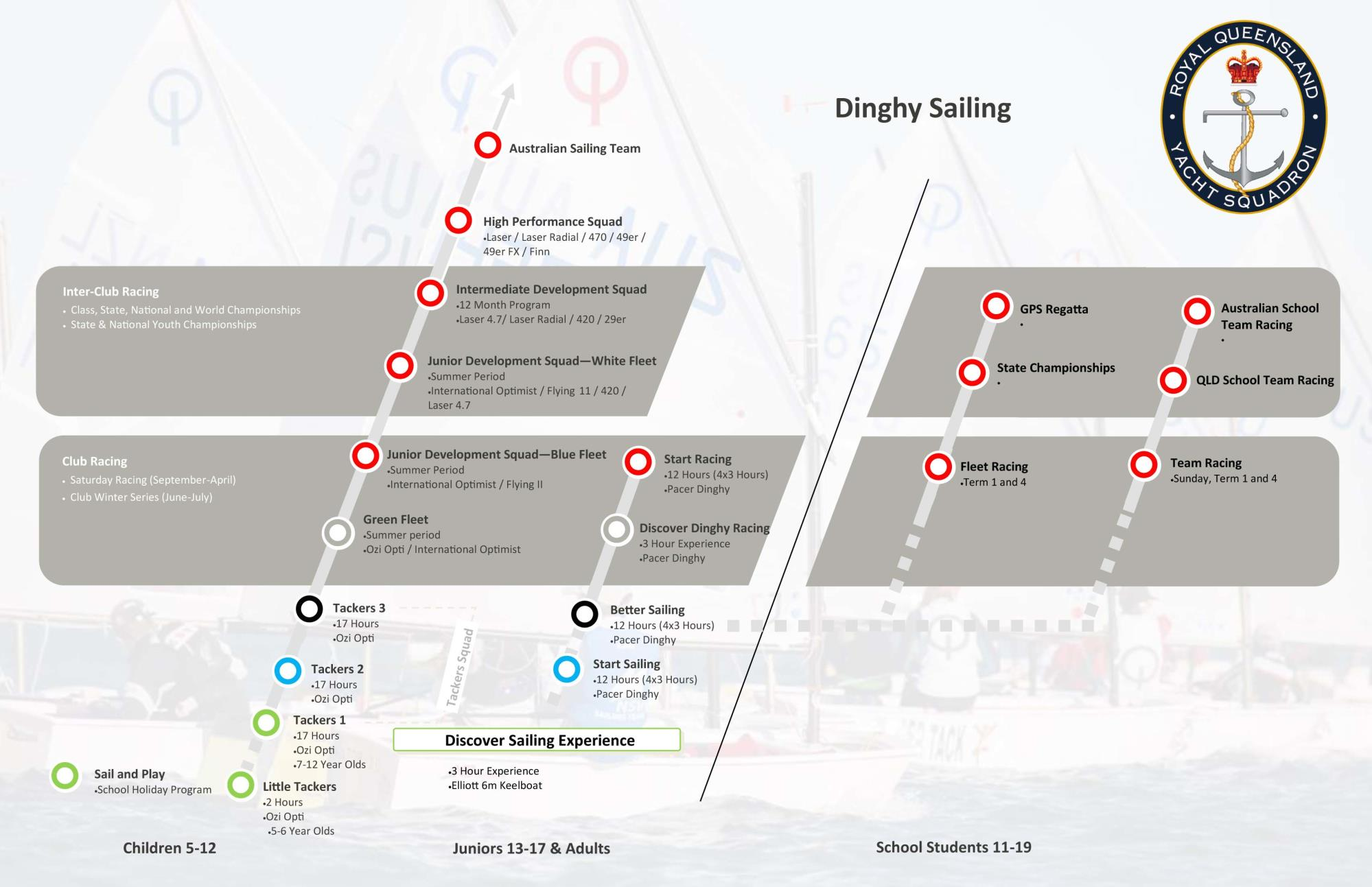 PATHWAYS - Dinghy Sailing