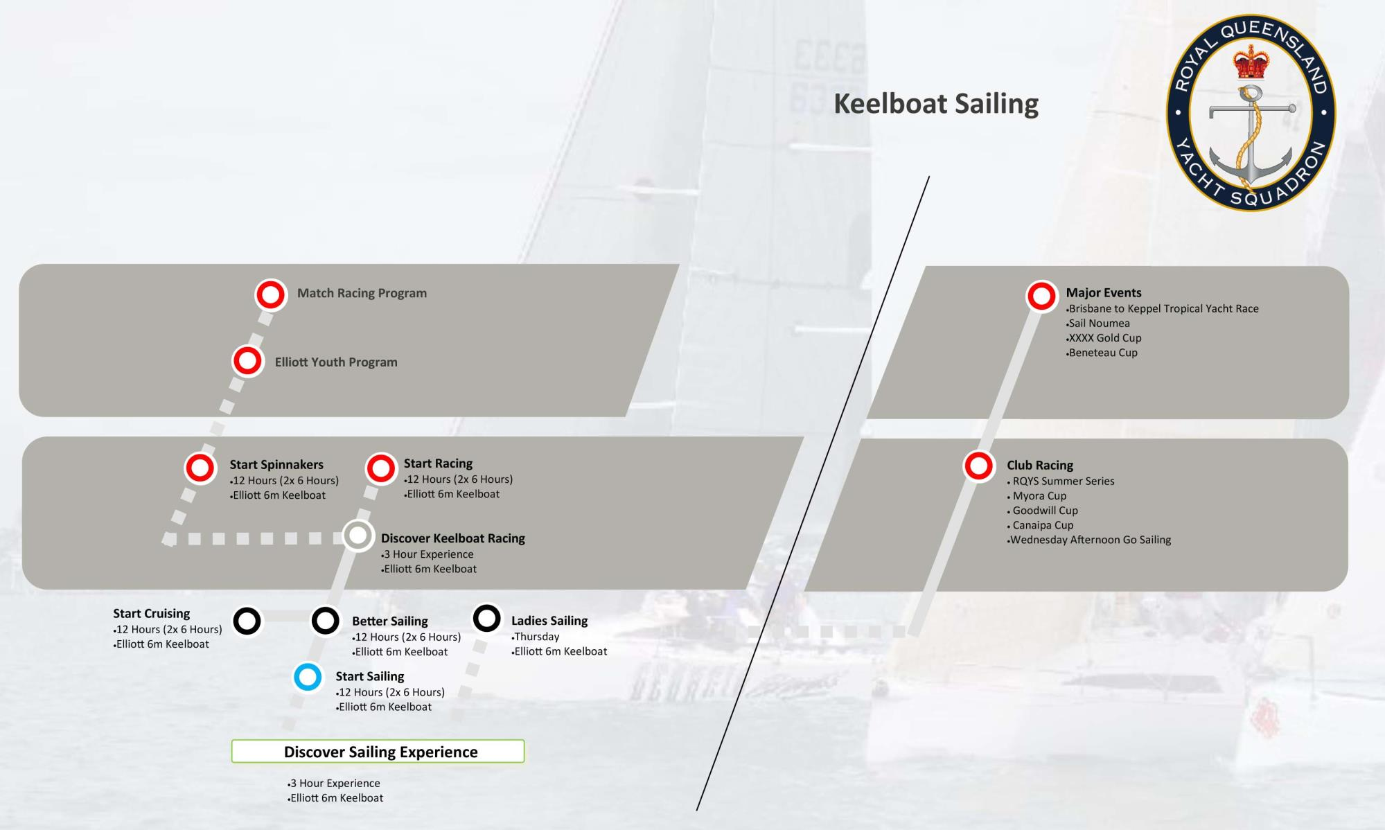 PATHWAYS - Keelboat Sailing