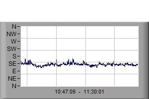 Wind Direction last 30mins