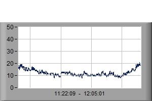 Wind Speed last 30mins