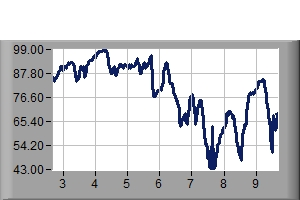 Humidity Previous 7 days
