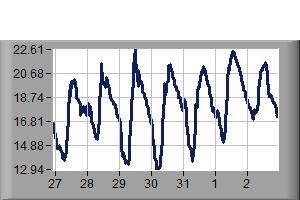 Temperature Previous 7 days