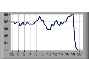 Humidity Previous 24 hours