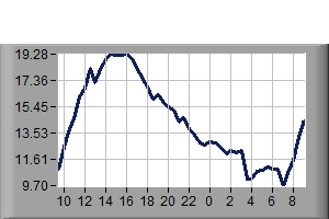 Wind Chill previous 24hours
